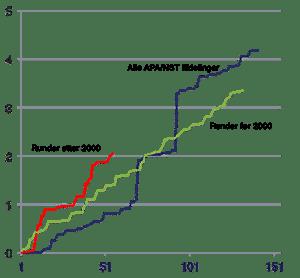Norsk sokkel – funnvolumer siden 2000 for ulike lisensårganger. Illustrasjon: Witteman E&P Consulting