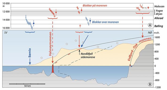 I dette lengdeprofilet av Hardangerfjorden har vi fjernet de opptil 200 m tykke postglasiale sedimentene, og vi ser at fjorden da er mer enn 1000 m dyp. Fra Halsnøymorenen er vist profilet av yngre dryas breen, og – like innenfor (stiplet) – hvordan profilet ble etter at breen hadde kalvet noe innover. Helt innerst i fjorden er profilet av den bratte dalbreen til Eidfjord. Over profilet er alle eksponeringsdateringene plottet på en tidsskala. Et større diamantmerke gir midlet for hver gruppe. Alle aldre er vist med ± 1 standardavvik. Grafikk: Eva Bjørseth