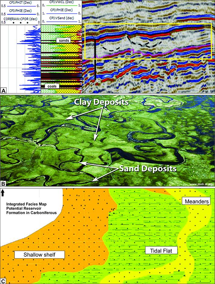Ett av seks eksempler på integrerte fasiskart basert på seismikk, brønndata og geologisk forståelse. Den øverste figuren (A) viser til venstre en brønnloggen tolket som sandsteiner i veksling med kull, til høyre ser vi kanalformer fra seismikken. Den midterste figuren (B) viser et lignende tidevannsavsetningsmiljø som vi forventer å finne basert på geologisk forståelse. Dette resulterte i et integrert fasiskart for en formasjon i karbon i den nederste figuren (C).