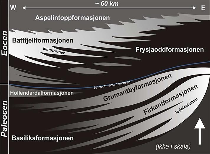 Paleogen stratigrafi i det tertiære sentralbassenget på Svalbard. Grafikk: Sten-Andreas Grundvåg