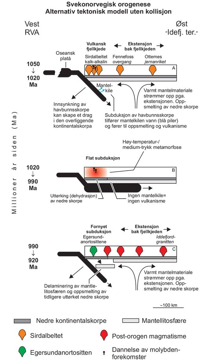 Tektonisk modell for utviklingen av Den svekonorvegiske fjellkjeden som en Andes-type fjellkjede. Illustrasjon: NGU