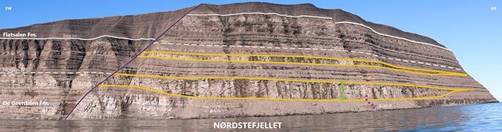 To tydelige kanaler i brattskrenten langs Hopen (begrenset av gule striper). Mens kanalene består av silt- og sandstein, består de omkringliggende lagene av leirstein og skifer. Vi ser at begge kanalene brytes av en normalforkastning med et kast på omkring 50 meter. Foto: Gareth Lord