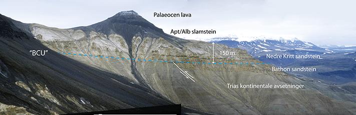 Fra Hold with Hope, Øst-Grønland, med en 150m tykk nedre krittlagpakke (barrem-alb) bestående av kyst-, deltafront- og tidevannsavsetninger. Krittavsetningene ligger over kontinentale triasavsetninger på liggblokken av forkastningen, og over en rest av jura på hengblokken. Krittbergartene er avsatt etter riftperioden i sen jura som vi kjenner fra de nordatlantiske bassengene. De representerer dermed en post-riftavsetning. BCU = bunn kritt inkonformitet. Foto: Snorre Olaussen