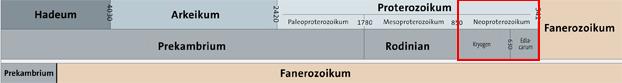 Jordens alder er 4,6 milliarder år. Det meste hører med til urtiden (prekambrium). Bergartene i Hedmarksbassenget ble avsatt i siste del av urtiden. På den tiden var det fortsatt bare encellete og noen få flercellete organismer på Jorda. I Hedmarksbassenget er det funnet sporfossiler.