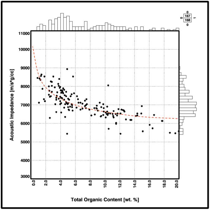 Forholdet mellom akustisk impedans og organisk innhold i Hekkingenformasjonen i Barentshavet. Plottet er basert på data fra ni brønner og begravningsdyp mellom 1700 og 2500 meter. Det går frem at den akustiske impedansen av kildebergarten avtar med en økende mengde organisk innhold. Illustrasjon: Statoil