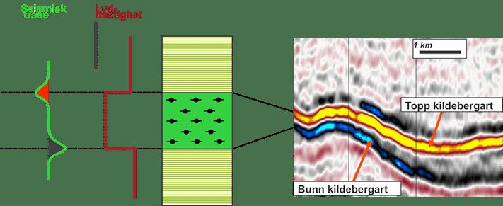 En kildebergartshorisont som ligger mellom to lag med høyere hastighet vil gi en negativ refleksjon i toppen og en positiv refleksjon i bunnen. Det er helt normalt at kildebergarten har lavere hastighet enn de omkringliggende lag, enten de består av skifer, sandstein eller karbonater. Illustrasjon: Statoil