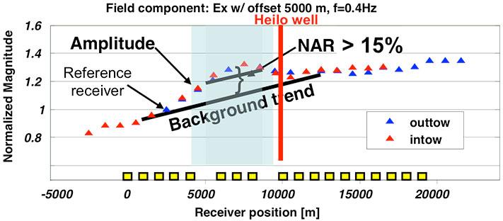 Anomalien over Heilo-prospektet hadde NAR>15 % over et lite område, men brønnen ble boret til siden for amplitudemaksimum og var tørr. I henhold til disse dataene er det derfor mulig at det ligger hydrokarboner i strukturen. Usikkerheten vil være knyttet til hvorvidt volumene er store nok. © Jonny Hesthammer