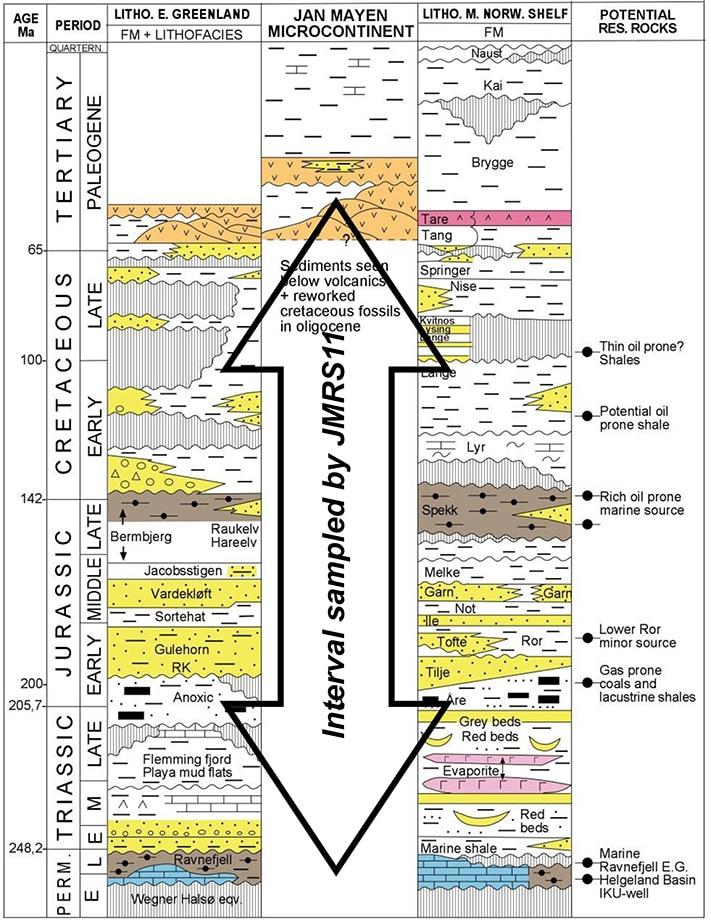 Lagrekken er godt kjent både på Øst-Grønland og utenfor Midt-Norge slik diagrammet viser. På sokkelen utenfor Øst-Grønland er det imidlertid ikke boret. Derfor er det usikkerheter knyttet til Jan Mayen-ryggen. Med fjorårets undersøkelser er geologene kommet et skritt videre. Kilde: Sagex 2008