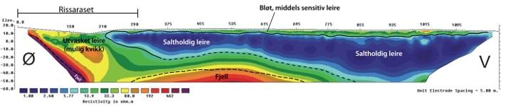 Resistivitetsprofil fra Rissa (2010). Profilet krysser skredgropa etter Rissaraset i 1978. Tolkningen er basert på resistivitetsverdiene og på data fra borepunkter langs midtre deler av profilet (ikke vist). Leira er mest utvasket i tilknytning til den bratte fjellsida i øst, samt i et opp til 8 m tykt topplag vest for skredgropa. Illustrasjon: NGU