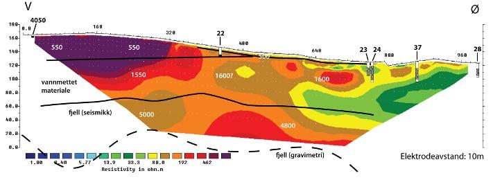 2D resistivitetsprofil ved Løvaasvegen utført av NGU i 2002. Tolkning av boredata langs eller nært resistivitetsprofilet vises i de grunne delene av profilet (skravert: antatt kvikkleire, hvit: leire, svart: sand/grus). Tallverdiene (hvite) på profilet er seismiske hastigheter (m/s). Det er god overensstemmelse mellom boredata og resistivitetsdata. Illustrasjon: NGU