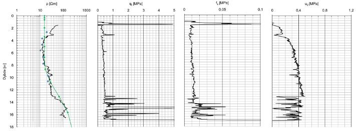Boreprofil fra Rissa som viser 1D-resistivitetsdata (til venstre) i tillegg til konvensjonelle boredata (CPTU). Data fra 2D resistivitetsmålinger (grønn linje) er plottet inn sammen med 1D resistivitetsdata. Det er også tatt prøver fra samme sted (prøvedyp 0-11m), som viser kvikkleire i dyp 3,8-10,5m, og saltinnhold lavere enn 5 g/l. Det er også målt resistivitet på prøvene (blå punkter). Det er godt samsvar mellom de ulike testene, til tross for at influensområdet til 1D-målinger er mye mindre enn for 2D-målinger. Boredata fra masteroppgave ved NTNU (Aasland).