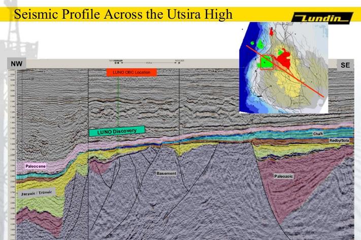 Tolket seismisk linje over Utsirahøyden som også går gjennom de to funnene Luno og Avaldsnes. I vest ser vi de store forkastningene mellom Vikinggrabenen (med tykke trias- og juralag) og Utsirahøyden. Øst på Utsirahøyden ligger et paleozoisk basseng – Karmøygrabenen – som ikke tidligere har vært beskrevet.  © Lundin Petroleum