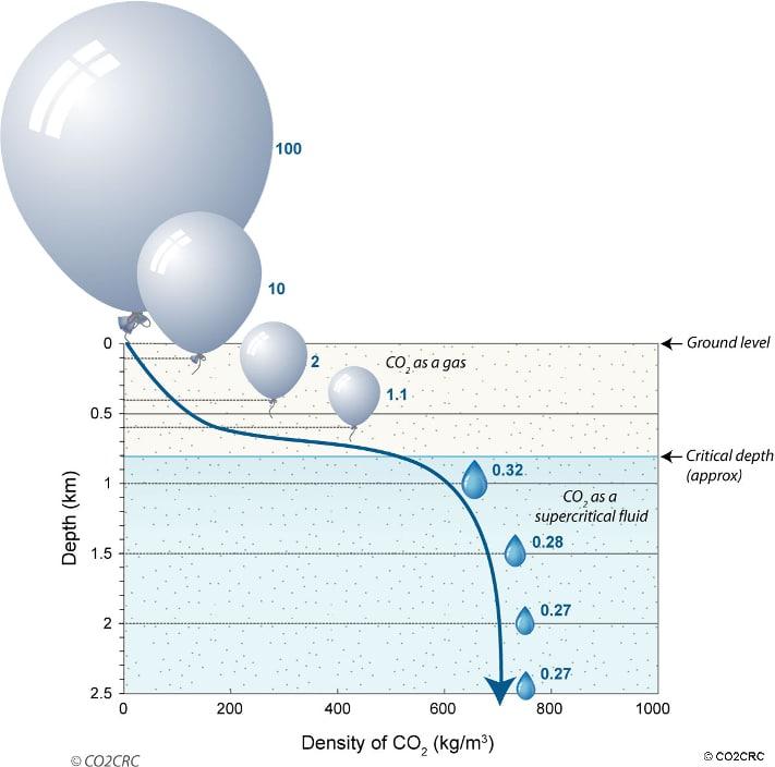 CO2-gassen går over i flytende form og tar mindre plass dypere enn ca. 800 meter. Et CO2-reservoar må derfor ligge dypere enn dette. © CO2CRC