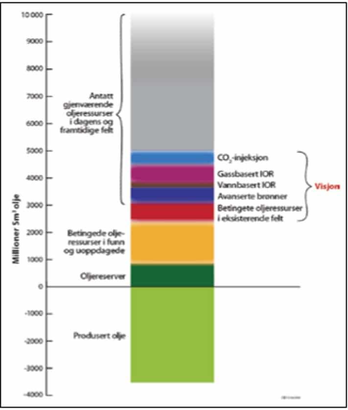 Visjon for utvinning av gjenværende oljeressurser med ulike teknologier. Kilde: Oljedirektoratet