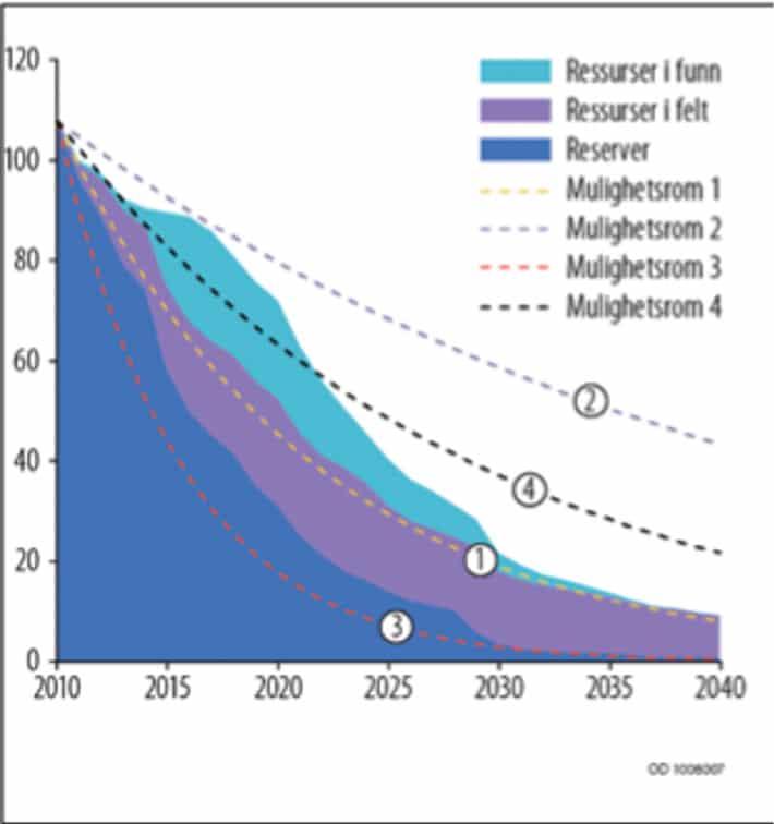 Produksjonsprofil for fire ulike scenarioer som viser betydningen av ulike mulighetsrom for fremtidig produksjon. I verste fall vil feltene som i dag er i produksjon gå tomme innen 20-30 år, men ved å sette i gang tiltak for økt utvinning kan oljealderen i stedet fortsette gjennom det meste av dette århundret. Kilde: Oljedirektoratet