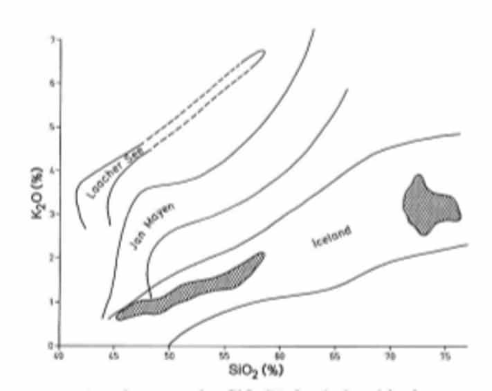 Diagram viser sammensetning av vulkansk aske og lava fra Island, Jan Mayen og Laacher See distriktet i Tyskland. De to mørke feltene viser de to populasjonene i Veddeasken. Det er tydelig at Vedde er fra Island. Fra Mangerud at al. 1984.