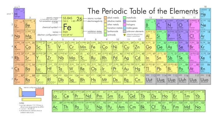 """Under begrepet sjeldne jordarter skjuler det seg 17 grunnstoffer. De er alle metaller, og 15 av dem grupperes under de såkalte lantanoidene med atomnummer fra 57 til 71. Betegnelsen """"sjeldne jordarter"""" skyldes at man lenge trodde at disse grunnstoffene kun finnes i små mengder i naturen. For de fleste har dette fremdeles gyldighet, men noen av dem, for eksempel yttrium, cerium, lantan og neodym, opptrer i større mengde i jordskorpen enn flere av våre vanligste metaller. De sjeldne jordartene har mange felles egenskaper, og de finnes derfor gjerne innenfor en og samme forekomst."""