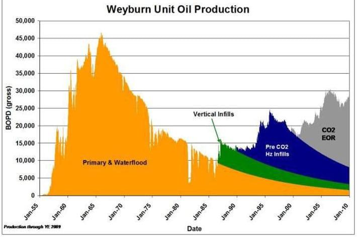 Vi ser at injisering av CO2 har positiv innvirkning på oljeproduksjonen i oljefeltet Weyburn i Canada.
