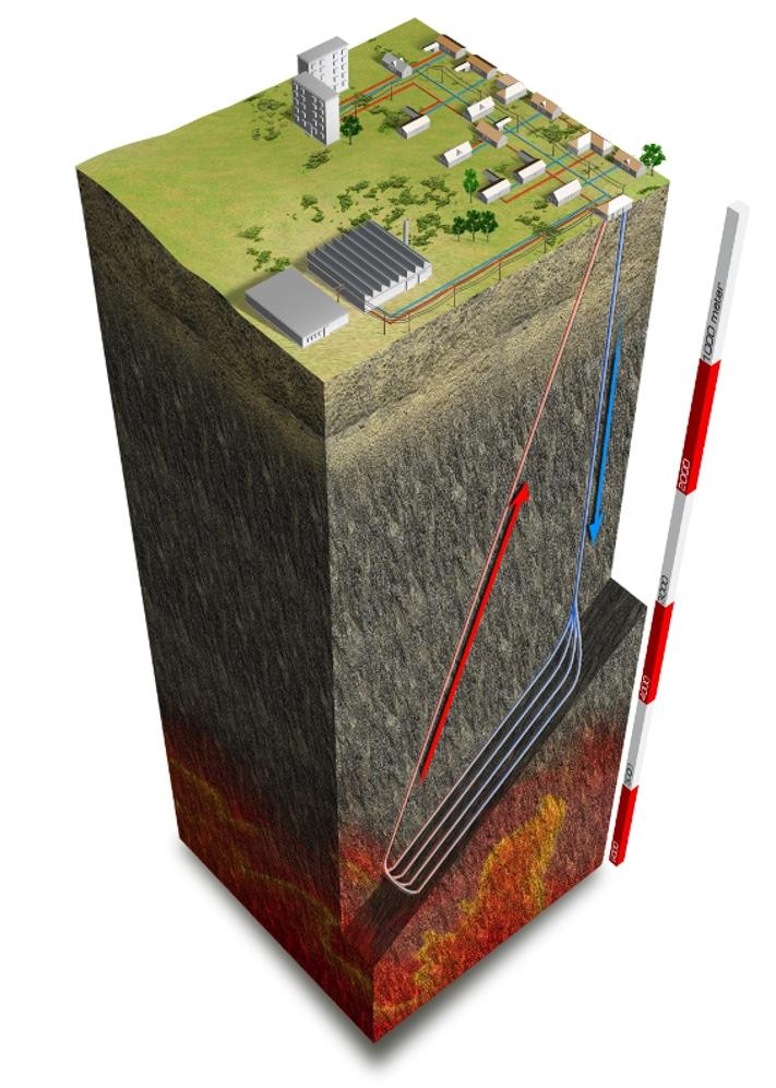 Kaldt vann pumpes ned fra overflaten og blir varmet opp i flere tynne rør før det pumpes tilbake til fjernvarmeanlegget. Brukerne er industrieiendommer, næringsbygg og boliger. Grafikk: Rock Energy AS
