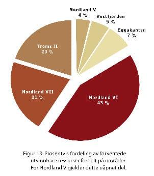 Prosentvis fordeling av utvinnbare ressurser fordelt på de enkeltområdene som er studert. Kilde: Oljedirektoratet