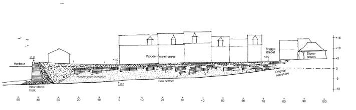 Modell av Bryggen i Bergensom viser gamle trekonstruksjoner ned mot dagens bryggekant. Kilde: Stiftelsen Bryggen, E. Mørk