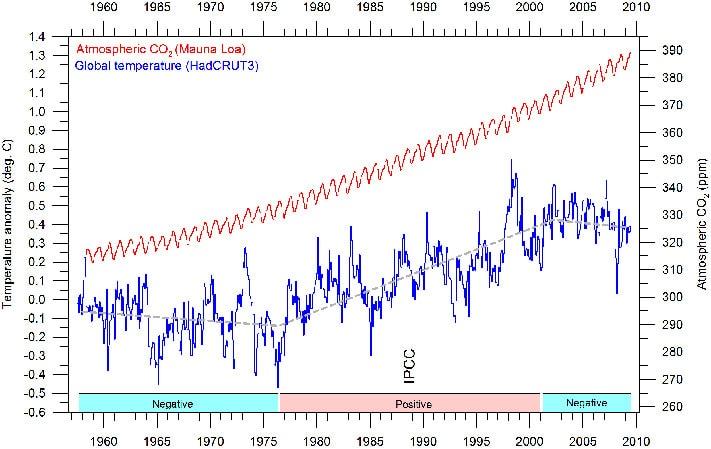 Månedlig, global middeltemperatur (blå) i forhold til referanseperioden 1960-1991. Månedlig atmosfærisk CO2 (rød) målt på Hawaii. Den grå linjen angir den overordnede temperaturutviklingen. Diagrammet er oppdatert til og med april 2009. CO2 målingerne starter i 1958 og er derfor valgt som starttidspunkt i diagrammet. Boksene nederst angir relasjonen mellom CO2 og temperatur.