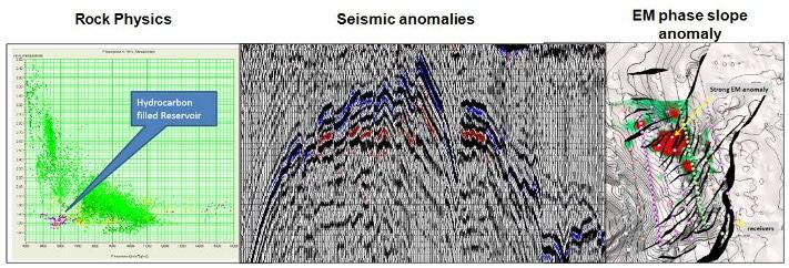 Spring Energys Edge-Center for prosesseiring integrerer forskjellige geofysiske metoder sammen med seismisk spesialprosessering. Her ser vi bergmekaniske parametere sammenholdes med seismikk og elektromagnetiske målinger (EM). EM-dataene gir i dette tilfellet et ekstra påskudd til å gjøre ytterligere studier. Uten disse dataene hadde prospektet sannsynligvis blitt forkastet. Illustrasjon: Spring Energy