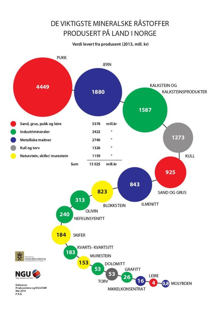 Produksjonsverdien av mineralske råstoffer i Norge. Pukk har størst salgsvolum, etterfulgt av jern og kalkstein. Illustrasjon: Mineralressurser i Norge 2013
