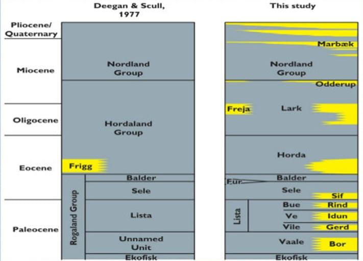 Gammel (t.v.) og ny kunnskap om tertiær på dansk sokkel. Nå vet vi at tertiær har flere nivåer med reservoarbergarter med potensial for både olje og gass. Flere felt nordvest for Sentralgrabenen (Siri, Nini, Cecilie) produserer fra paleocene og eocene sandsteiner. © GEUS