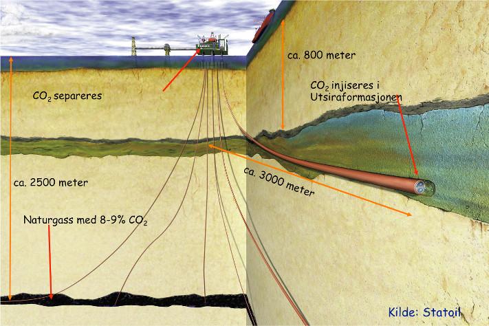 CO2-gassen fra Sleipner-feltet blir lagret i et reservoar (Utsiraformasjonen) som er 50-250 m tykt og hvor porøsiteten er 35-40 %. Dette er mye høyere enn i de fleste olje- og gassreservoarer. Reservoaret forsegles av en flere hundre meter tykk skiferpakke (Nordlandsformasjonen). Ill: Statoil
