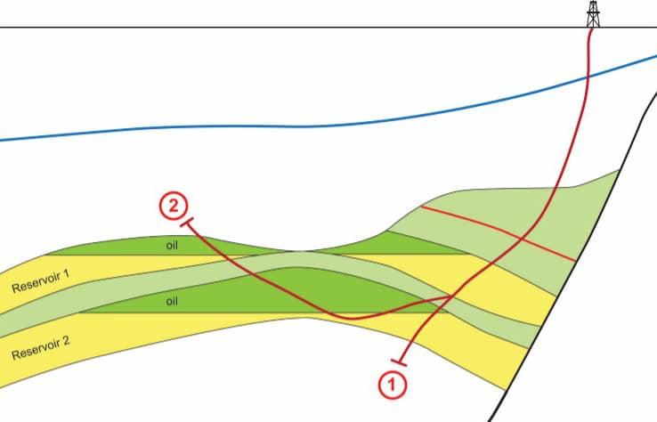 Undergrunnsmodellen etter letebrønnen viser to lag med olje. Brønnbanen for letebrønnen og sidesteget er også vist.