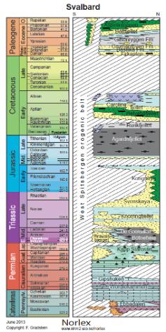 Svalbards lagrekke gjennom 375 millioner år, fra sen devon og frem til i dag. Kilde: Norlex (klikk or å forstørre)