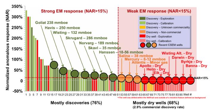 Sammenhengen mellom styrken på EM-anomali og nylig avsluttede brønner på norsk sokkel. Det går frem at kommersielle funn er assosiert med NAR (normalisert amplituderespons) > 15. © Atlantic Petroleum