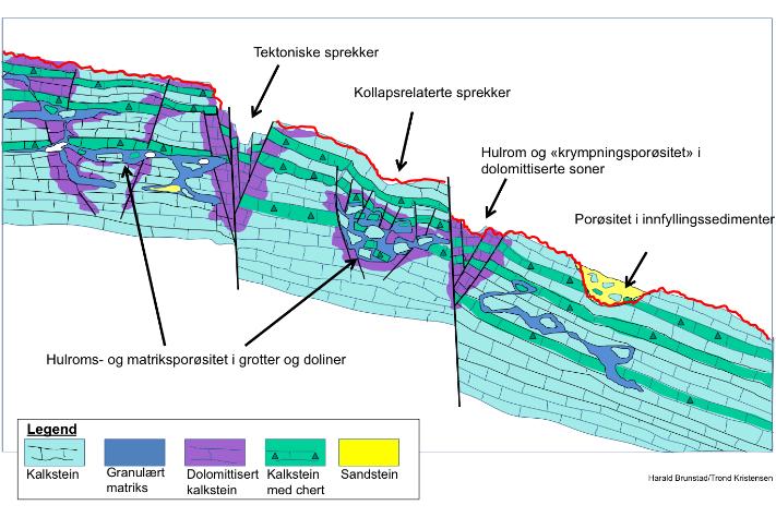 Forskjellige typer porøsitet i Røyeformasjonen i Gohta-området. Grafikk: Harald Brunstad/Trond Kristensen, Lundin Norway