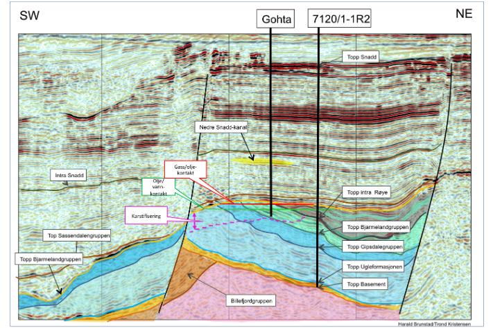 Seismisk linje over Gotha-funnet sørvest på Lopphøgda. Gul farge viser prospektet i Snaddformasjonen (trias). Grafikk: Harald Brunstad/Trond Kristensen, Lundin Norway