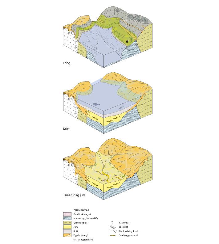 3D-modell for utviklingen av den innerste delen av strandflaten i Nordland. Marmor og glimmerskifer forvitrer lettere enn gneiser og granitter i trias og jura. Daler utvikles derfor i disse bergartene. De lave områdene fyltes med leir- og slamstein da havnivået steg i kritt. I kvartær tid ble de løse sedimentene og en stor del av dypforvitringsproduktene erodert og transportert ut på dypere vann. Fjorder, strandflater, U-daler og brebotner ble dannet. Kystfjellene i Nordland, som var begravd i mesozoiske sedimenter, kom også fram i lyset på nytt. © NGU