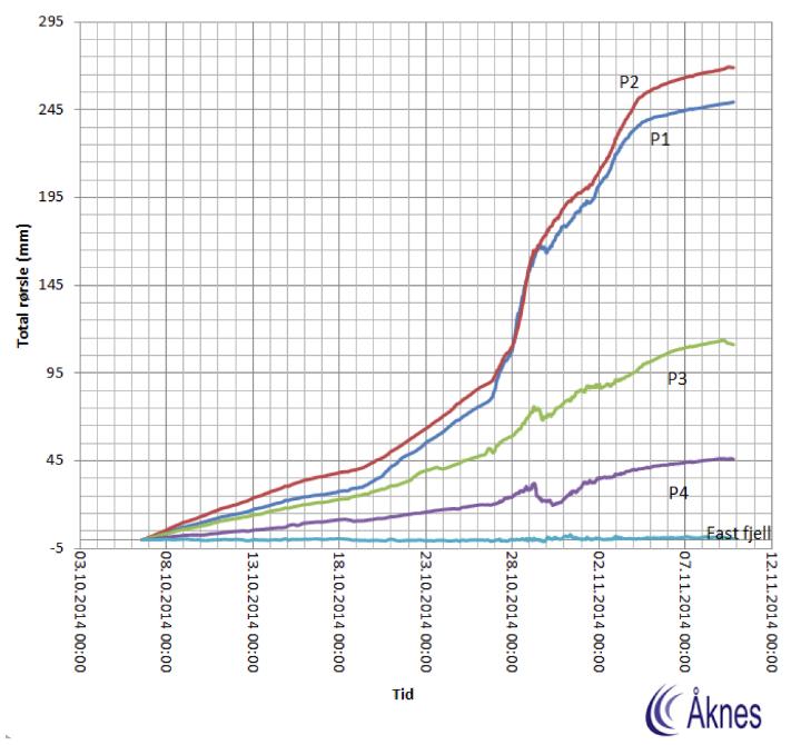 Grafen illustrerer tydelig at bevegelsene i fjellet økte kraftig etter den 27. oktober. I pkt. 1 og 2 flyttet fjellet seg hele fem cm i løpet av et døgn, og innenfor korte tidsperioder ble hastigheten målt til sju-åtte cm/per døgn. Det var blant annet denne informasjonen som lå til grunn for at Lars Harald Blikra trodde det varslede skredet skulle komme i løpet av 28. oktober. Samlet bevegelse i løpet av tre uker var rundt 26-32 cm. © Åknes/Tafjord Beredskap