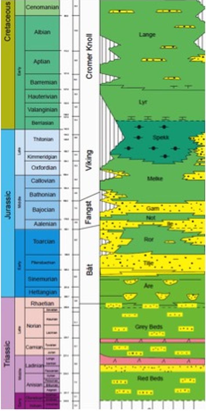 Litostratigrafisk kolonne for den sørlige delen av Haltenterrassen. Oljen i de to funnene ligger i øvre jura sandsteiner. © VNG Norge