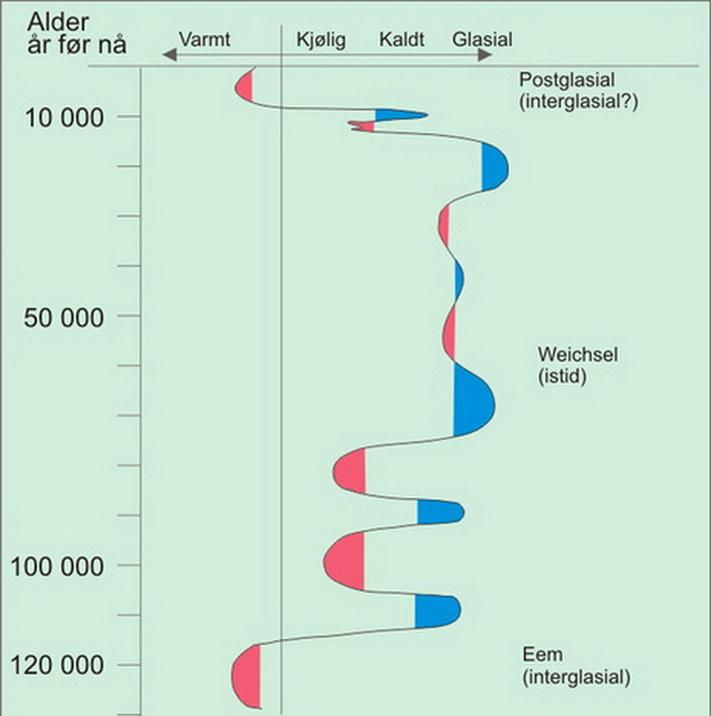 Kurve som viser klimatiske endringer de siste 130 000 årene, istider og varmere perioder innimellom.