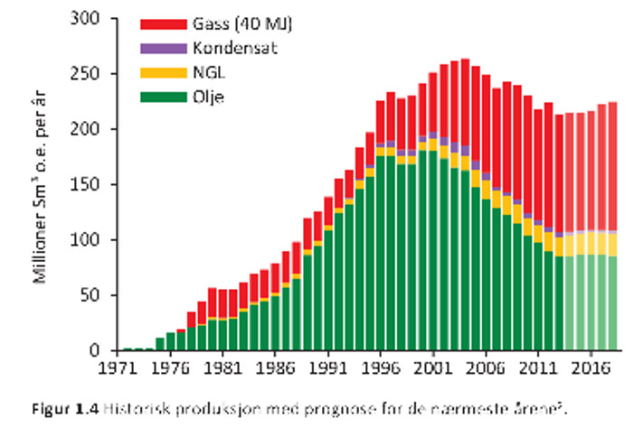 Historisk produksjon med prognose for de nærmeste årene. Toppårene for olje var i 2000 og 2001. Snittproduksjonen gjennom de første 43 årene var 1,7 millioner fat per dag når vi slår sammen olje, kondensat og NLG (definert som «væske» av Oljedirektoratet). © Oljedirektoratet