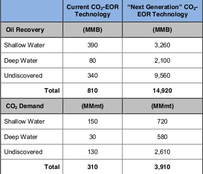 Tabellen viser mulig oljeutvinning og CO2-lagring ved dagens CO2-EOR-teknologi og ved «Next Generation» CO2-EOR-teknologi. Tallene er oppgitt i millioner fat olje og millioner tonn CO2. Tallene er å forstå slik at i «next generation» vil det (i snitt) for hver million tonn CO2 som pumpes ned i reservoaret kunne bli produsert ca. tre-fire millioner fat olje ekstra.  Kilde: US Department of Energy