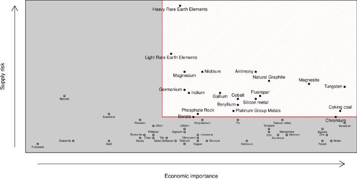 """Et annet perspektiv i forhold til """"criticality"""". Her er geologisk tilgjengelighet viktig (f. eks. i forhold til forsyning av lettere REE)."""