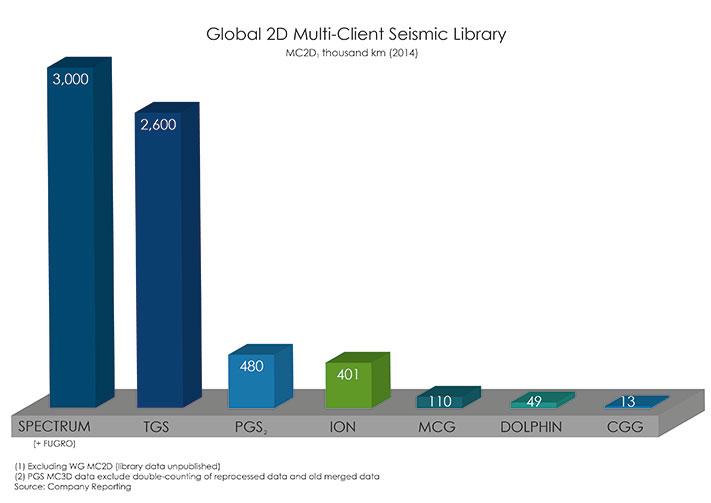 711x503_Global-MC2D-Graph