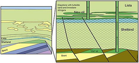 Shetlandgruppen (kritt) og Listaformasjonen (paleocen) er yngre og noe grunnere avsetninger og har ulike egenskaper enn formasjonene i Brentgruppen som er hovedreservoaret i Gullfaks. Det er det eneste feltet på norsk sokkel som produserer fra disse formasjonene.