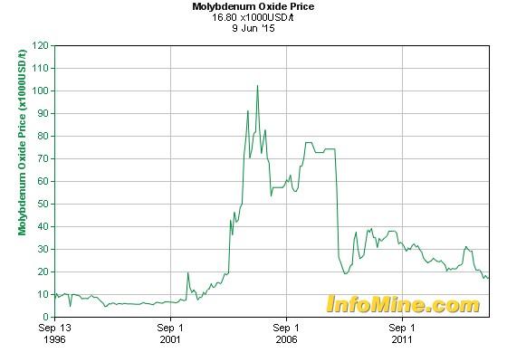Prisen på molybden (molybdenoksid i x1000 dollar per tonn) de siste 20 årene. Fra et ganske lavt nivå steg prisene i begynnelsen av 2004 og holdt seg høye i knappe fem år. Boblen sprakk da finanskrisen satte inn sent 2007. Prisutviklingen de siste fire årene har vært negativ, og salg av molybden til stålindustrien virker ikke tillokkende. Alternativet kan være å produsere dyrere produkter til andre formål.