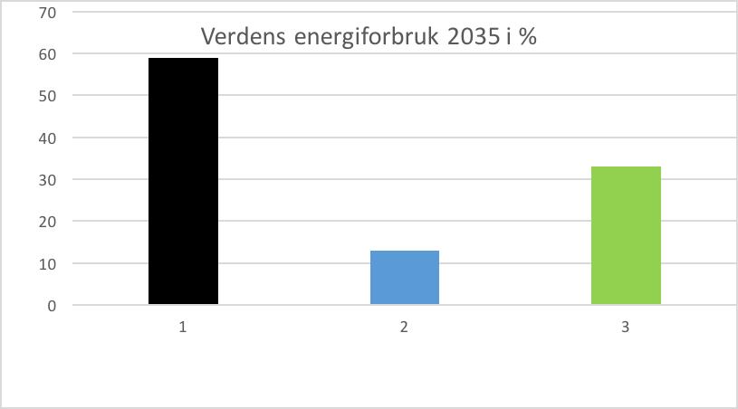 Verdens energiforbruk_2035