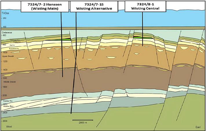 Tverrsnitt gjennom tre prospekter i PL 537: Wisting, Hanssen og Wisting Alternative. Den siste boret rett ned i trias bergarter og var tørr. De to andre fant olje og gass i jura sandsteiner. Illustrasjon: OMV