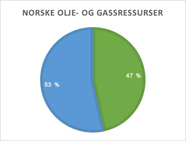 gjenværende ressurser på norsk sokkel